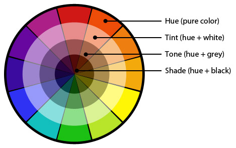 Creative Curiothe Color Wheel And Color Theory Creative Curio